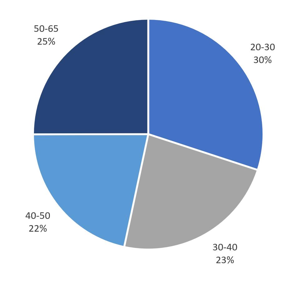 30% unserer Mitarbeiter sind 20-30 Jahre alt. 23% sind 30-40, 22% sind 40-50 und 25% sind 50-65 Jahre alt.