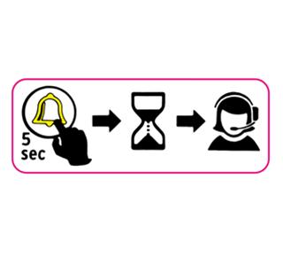 Um den Notruf zu betätigen, den Knopf für 5 Sekunden gedrückt halten